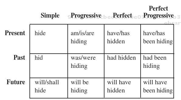 Image result for progressive perfect and simple tense