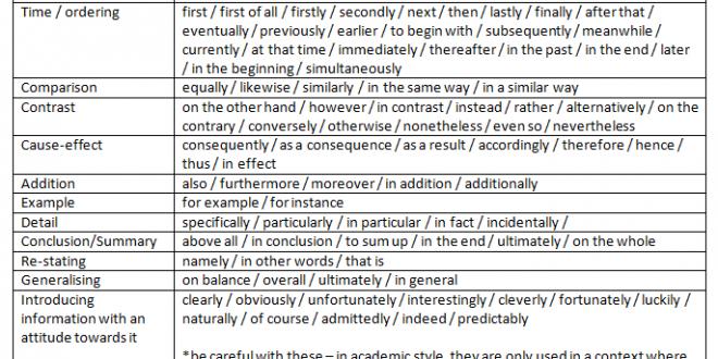 Conjunctive Adverbs Basics Of English Grammar Essaysx